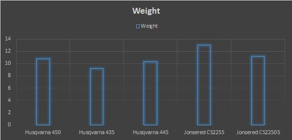 best chainsaw weight