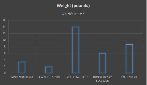 best circular saw weight