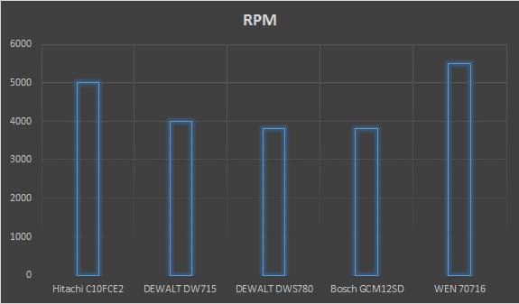 best miter saw rpm