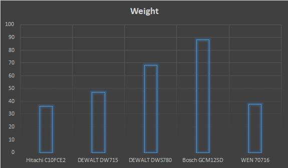best miter saw weight