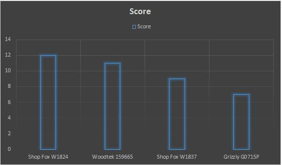 best hybrid table saw score