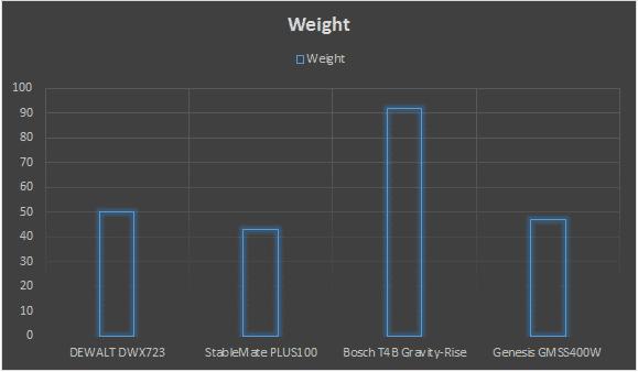 best miter saw stand weight