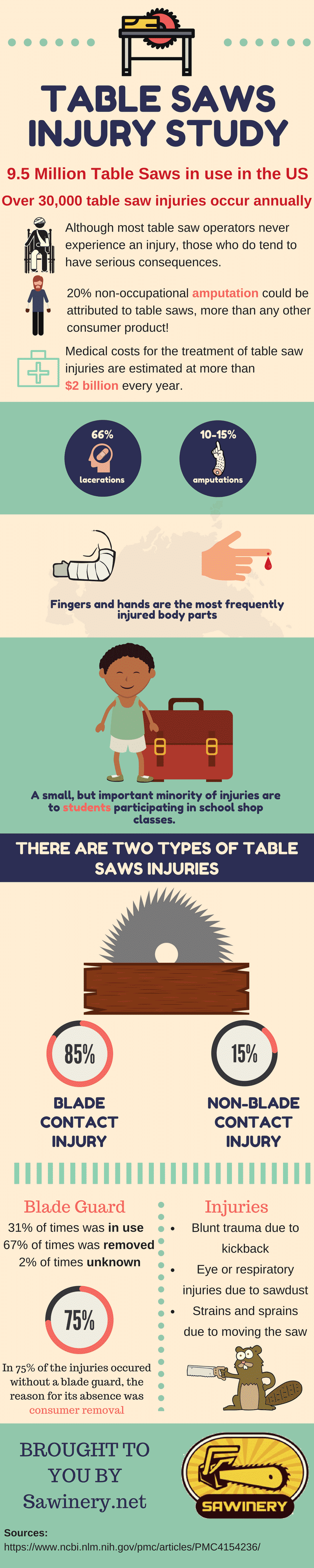 Table Saws Injuries study infographic