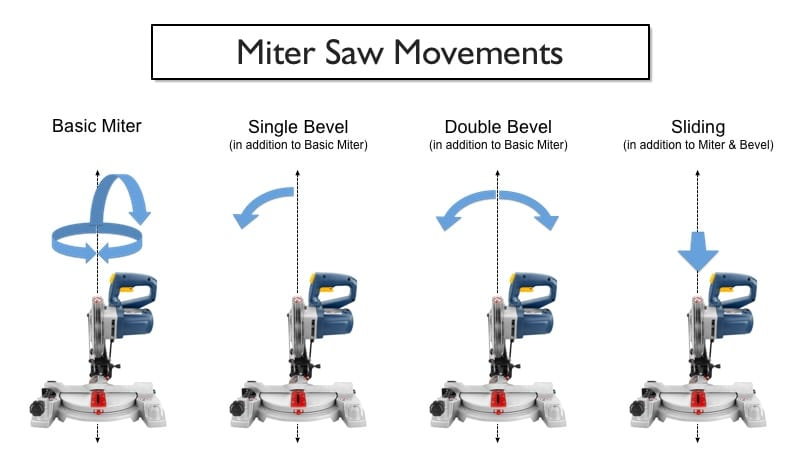 miter saw types exaplained - normal, compound, sliding, dual