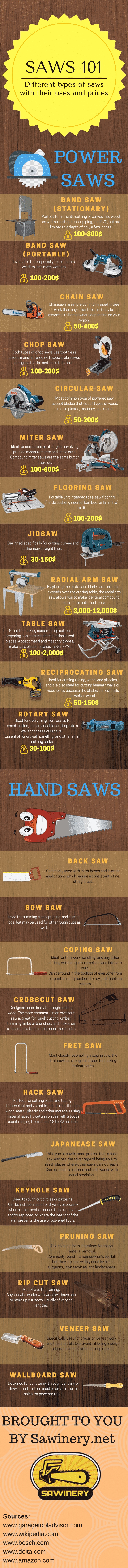 Saws 101 infographic