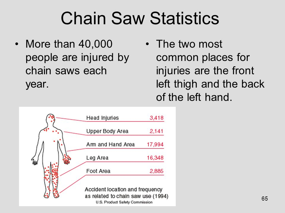 chainsaw injury statistics