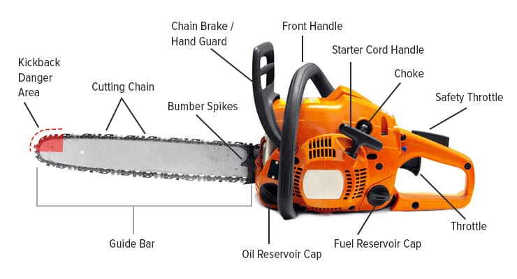 Different parts of a chainsaw - Sawinery
