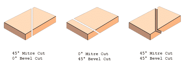 miter vs bevel cut