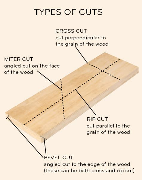 types of bevel cuts