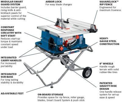 Bosch 4100-10 features
