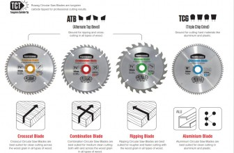 Basic types and uses of the circular saw blades