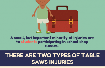 Table Saws Injuries Study