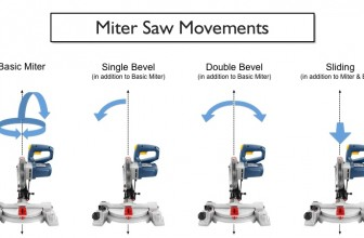 Miter Saw Types: Normal, Compound, Dual and Sliding